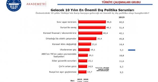 Araştırma: Türkiye'nin en büyük dış politika sorunu sınır aşan terörizm